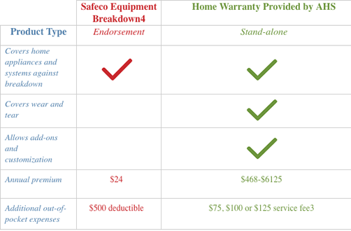 Home Warranty Benefits